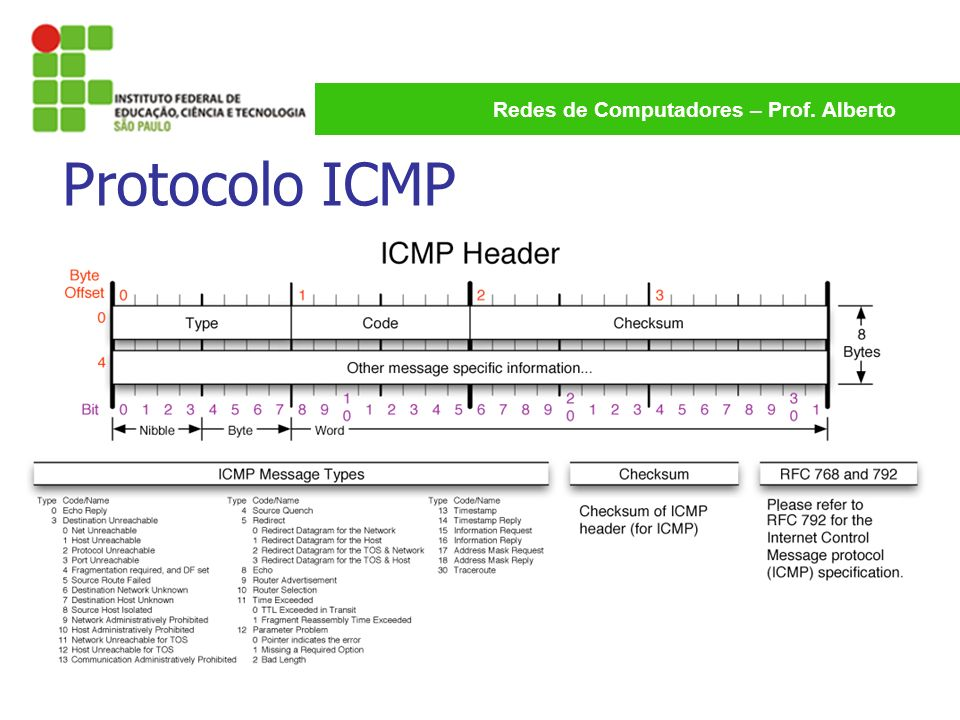 Redes de Computadores – Prof. Alberto Protocolo ICMP
