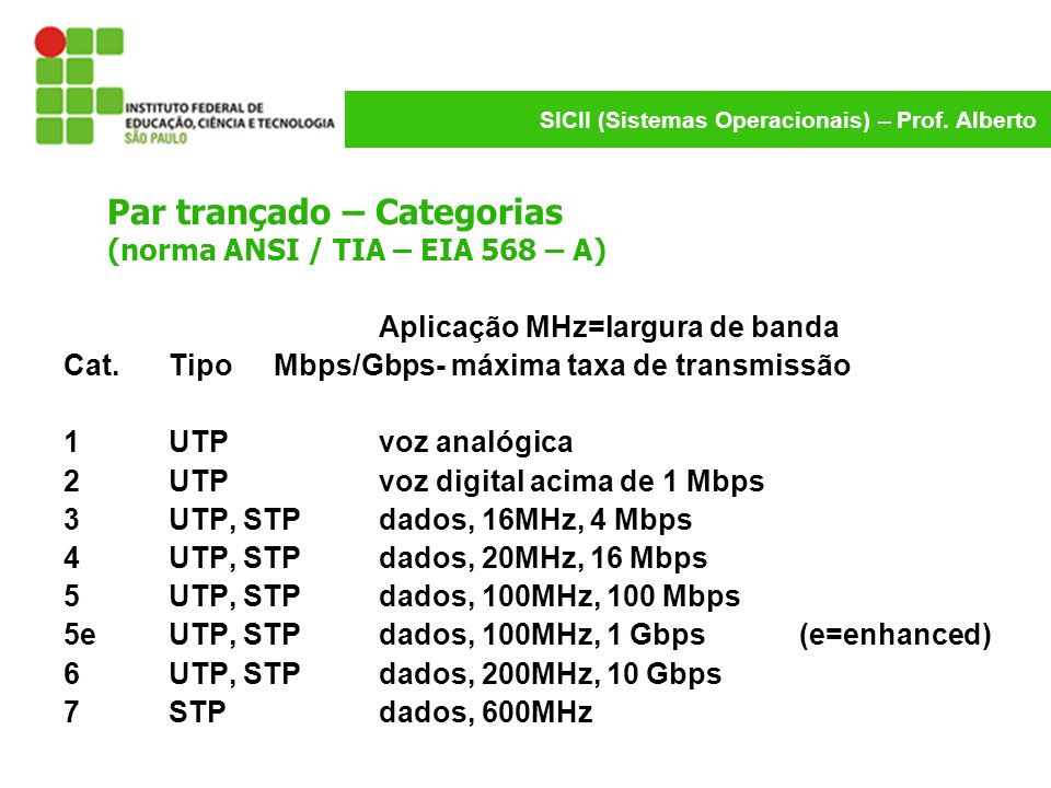SICII (Sistemas Operacionais) – Prof. Alberto Par trançado – Categorias (norma ANSI / TIA – EIA 568 – A) Aplicação MHz=largura de banda Cat. Tipo Mbps