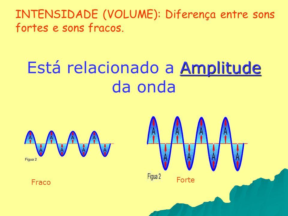 INTENSIDADE (VOLUME): Diferença entre sons fortes e sons fracos. Amplitude Está relacionado a Amplitude da onda Fraco Forte