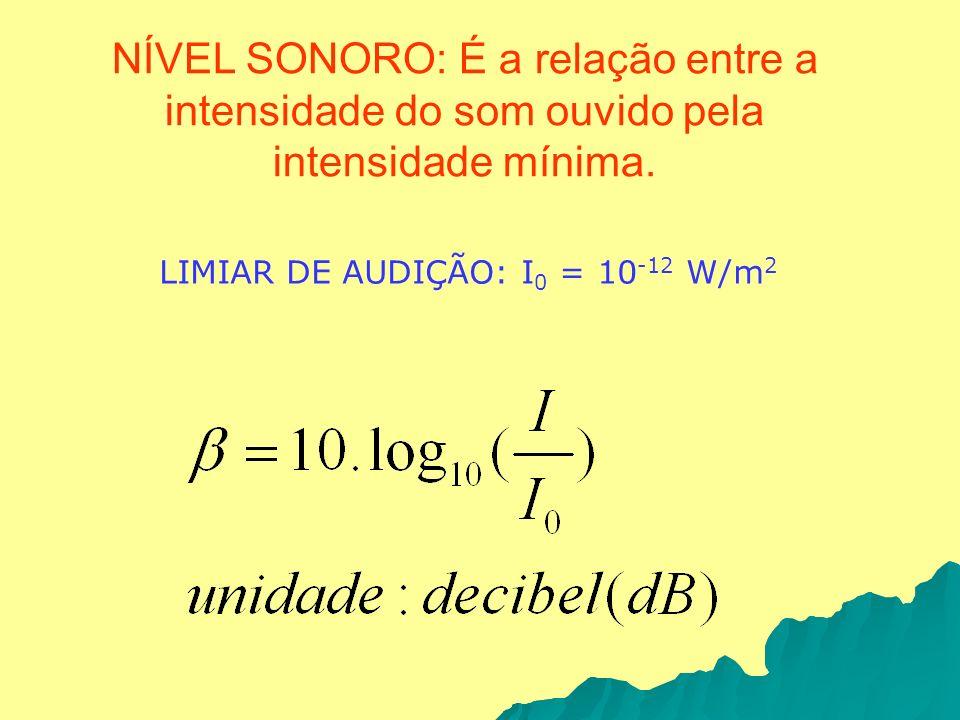NÍVEL SONORO: É a relação entre a intensidade do som ouvido pela intensidade mínima. LIMIAR DE AUDIÇÃO: I 0 = 10 -12 W/m 2