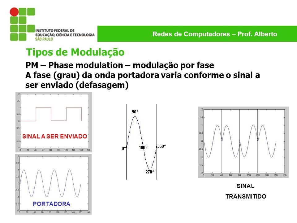 Redes de Computadores – Prof. Alberto PM – Phase modulation – modulação por fase A fase (grau) da onda portadora varia conforme o sinal a ser enviado