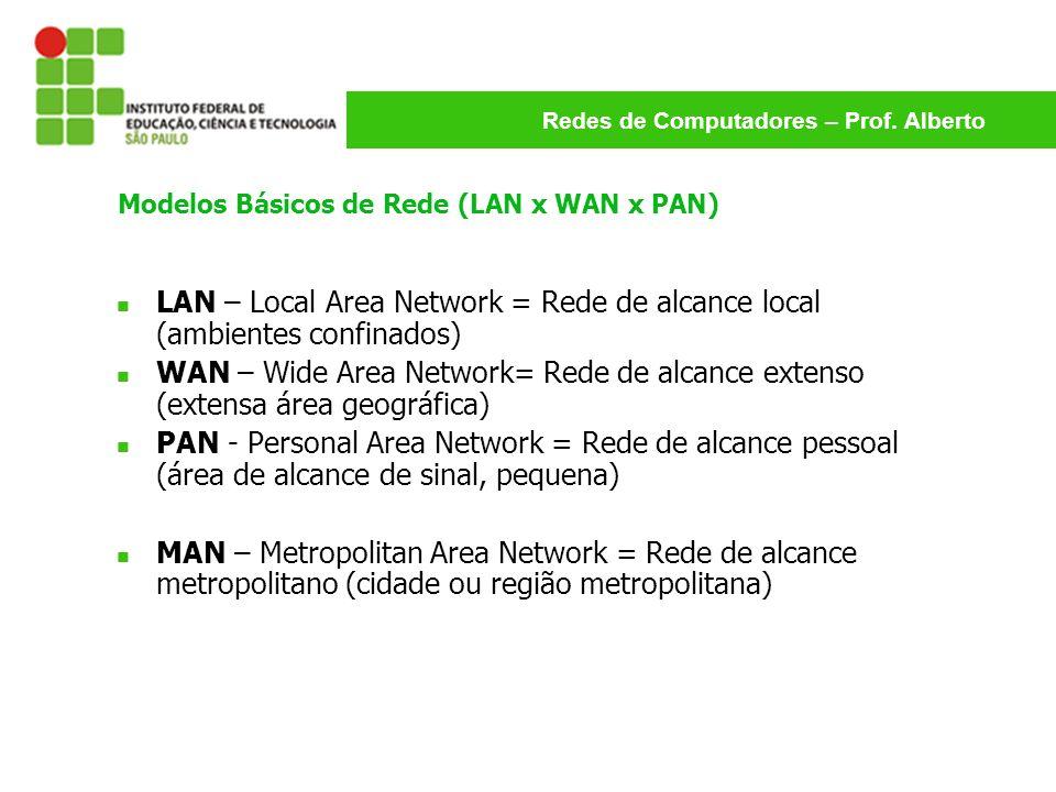 Redes de Computadores – Prof. Alberto Modelos Básicos de Rede (LAN x WAN x PAN) LAN – Local Area Network = Rede de alcance local (ambientes confinados