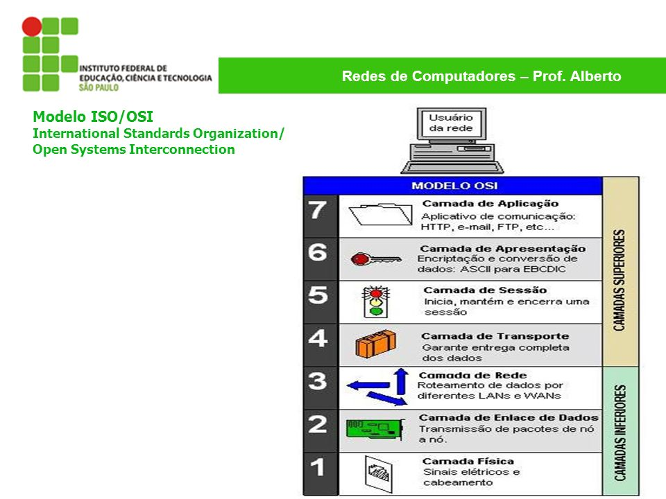 Redes de Computadores – Prof. Alberto Modelo ISO/OSI International Standards Organization/ Open Systems Interconnection