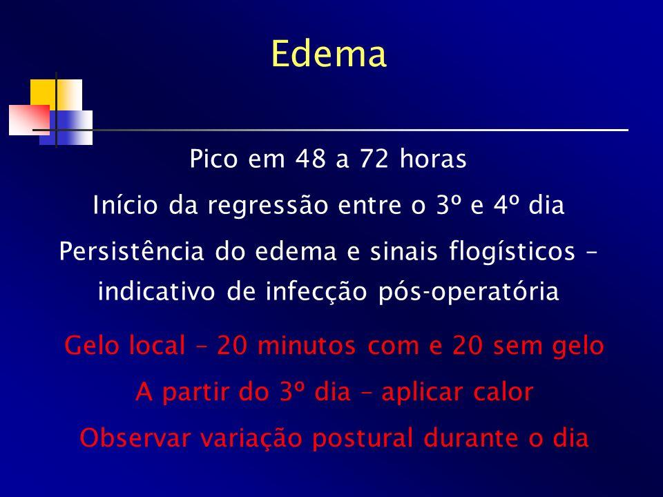 Pico em 48 a 72 horas Início da regressão entre o 3º e 4º dia Persistência do edema e sinais flogísticos – indicativo de infecção pós-operatória Edema