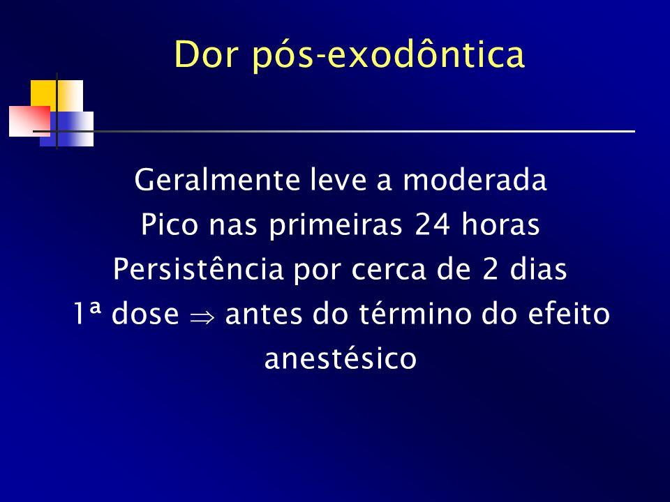 Dor pós-exodôntica Geralmente leve a moderada Pico nas primeiras 24 horas Persistência por cerca de 2 dias 1ª dose antes do término do efeito anestési