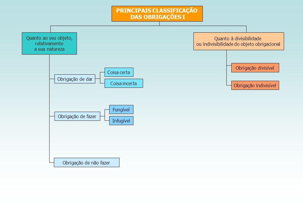 PRINCIPAIS CLASSIFICAÇÃO DAS OBRIGAÇÕES I Quanto à divisibilidade ou indivisibilidade do objeto obrigacional Obrigação de dar Obrigação de fazer Obrig