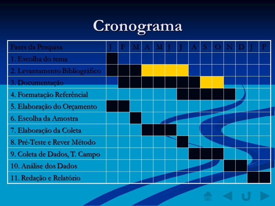 Cronograma Fases da Pesquisa JFMAMJJASONDJF 1. Escolha do tema 2. Levantamento Bibliográfico 3. Documentação 4. Formatação Referêncial 5. Elaboração d