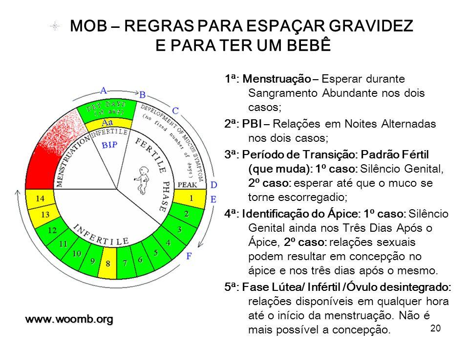 20 www.woomb.org MOB – REGRAS PARA ESPAÇAR GRAVIDEZ E PARA TER UM BEBÊ 1ª: Menstruação – Esperar durante Sangramento Abundante nos dois casos; 2ª: PBI