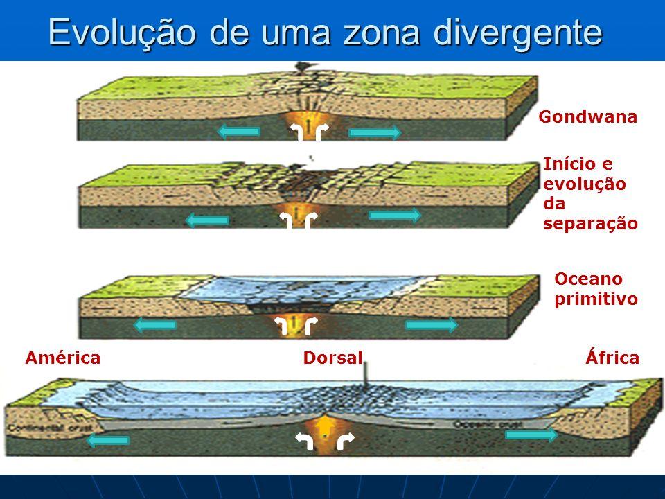 Evolução de uma zona divergente Gondwana Início e evolução da separação Oceano primitivo AméricaÁfricaDorsal