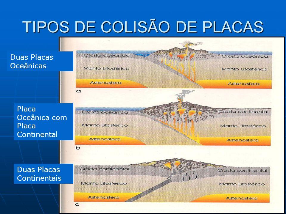 TIPOS DE COLISÃO DE PLACAS Duas Placas Oceânicas Placa Oceânica com Placa Continental Duas Placas Continentais
