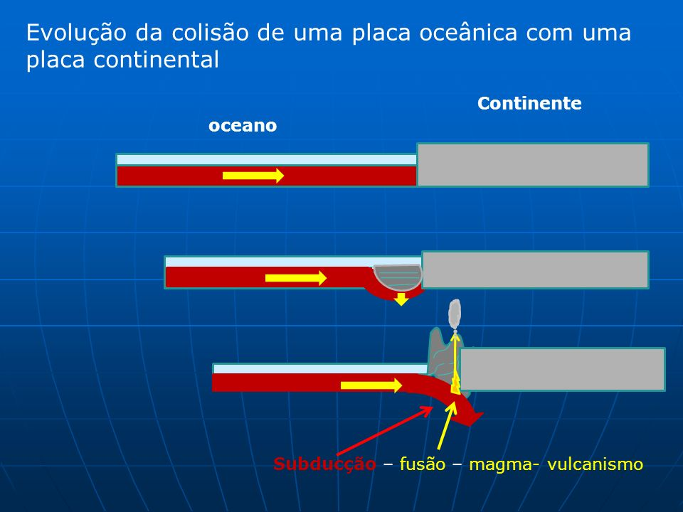 Continente oceano Evolução da colisão de uma placa oceânica com uma placa continental Subducção – fusão – magma- vulcanismo
