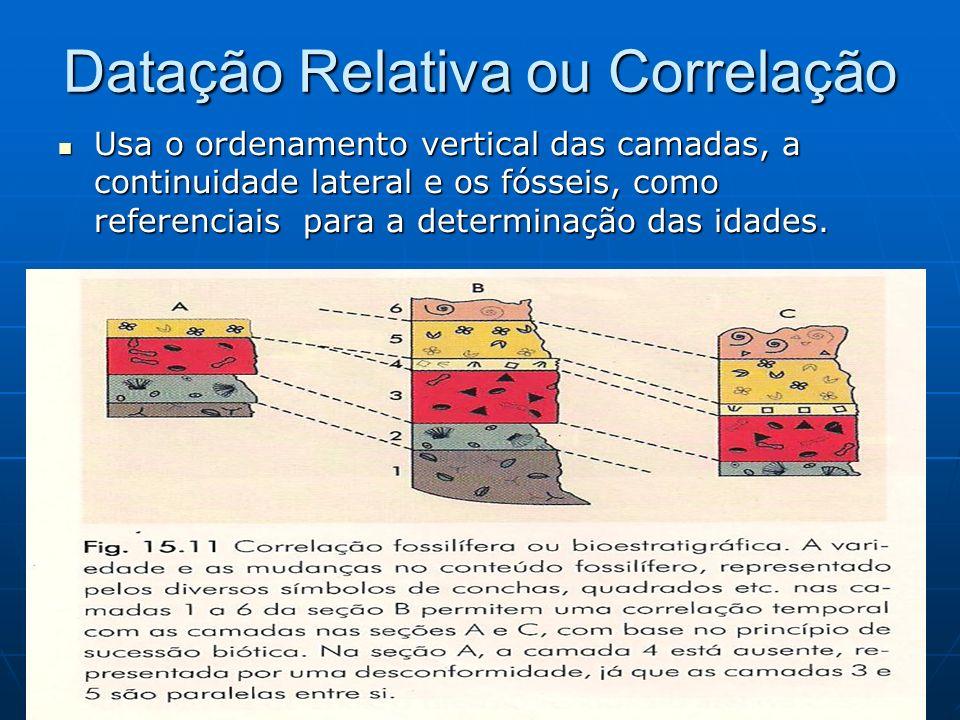 Datação Relativa ou Correlação Usa o ordenamento vertical das camadas, a continuidade lateral e os fósseis, como referenciais para a determinação das idades.