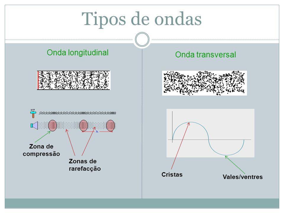 Onda longitudinal Onda transversal Zonas de rarefacção Zona de compressão Vales/ventres Cristas Tipos de ondas