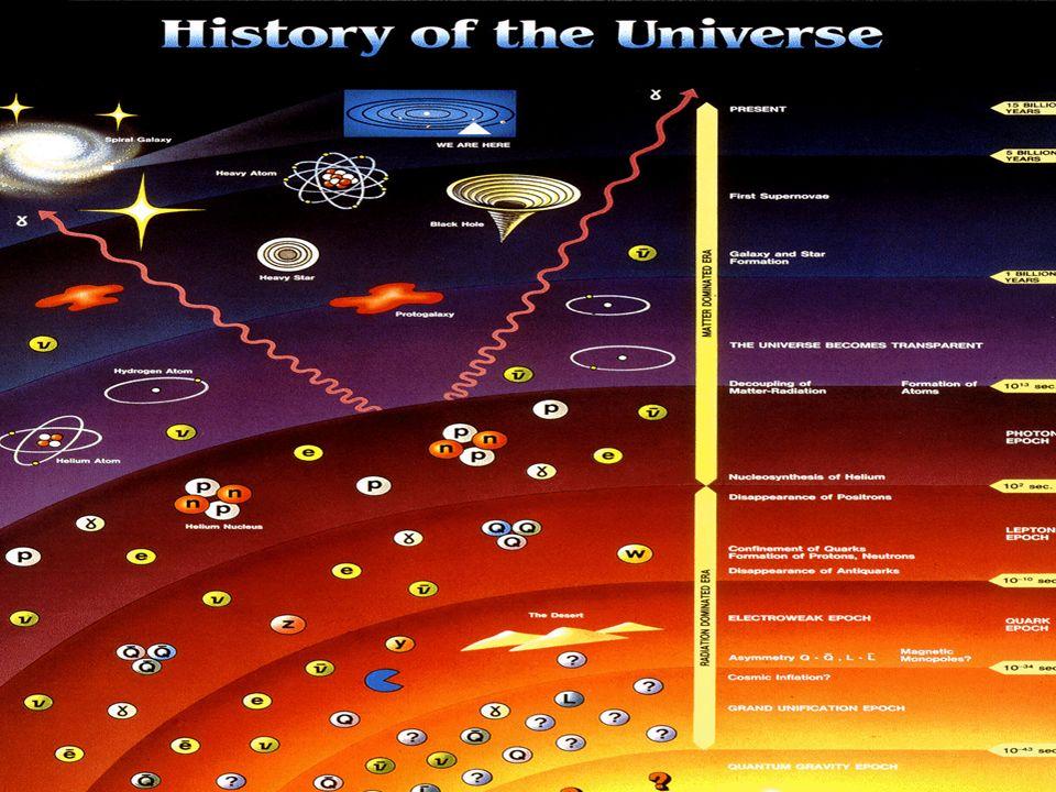 Teoria do Big Bang comprovação observacional O nascimento do Universo Previsão: Radiação cósmica de fundo Comprovado: Penzias & Wilson (1964