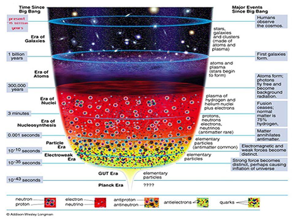 Teoria do Big Bang O nascimento do Universo Hipóteses: universo é homogéneo e isotrópico (princípio cosmológico) as leis da física são universais validade da teoria da relatividade geral (Einstein, 1915) Previsões teóricas: universo está em expansão radiação cósmica de fundo em microondas abundância dos elementos primordiais: H, He, Li (nucleossíntese primordial)