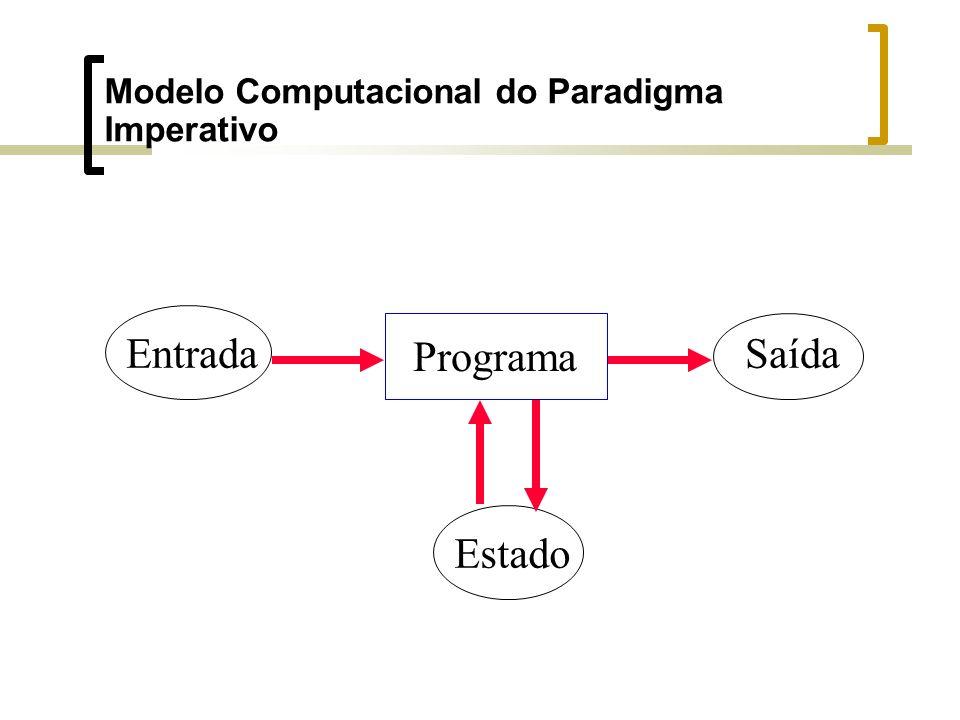 Modelo Computacional do Paradigma Imperativo Entrada Programa Saída Estado