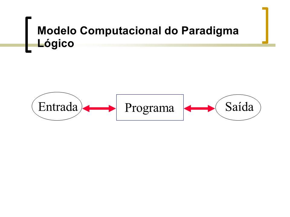 Modelo Computacional do Paradigma Lógico Entrada Programa Saída
