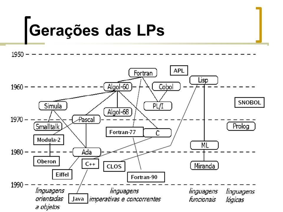 Gerações das LPs