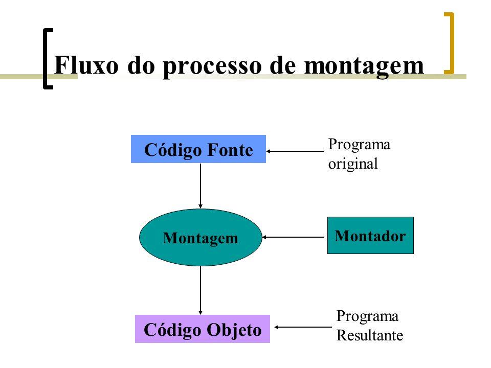 Fluxo do processo de montagem Código Fonte Código Objeto Montagem Montador Programa original Programa Resultante