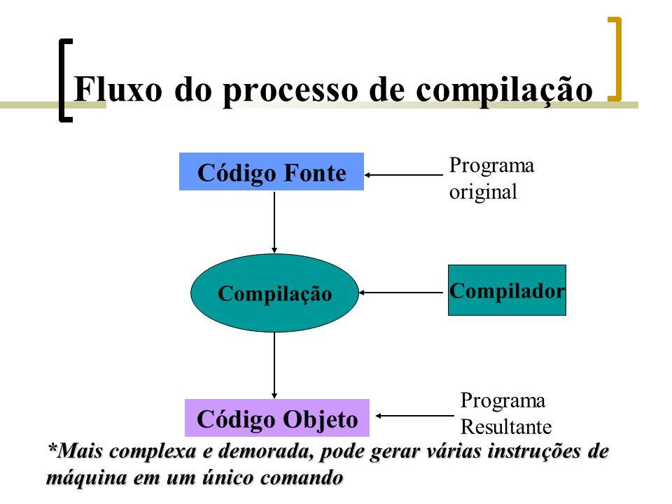 Fluxo do processo de compilação Código Fonte Código Objeto Compilação Compilador Programa original Programa Resultante *Mais complexa e demorada, pode gerar várias instruções de máquina em um único comando