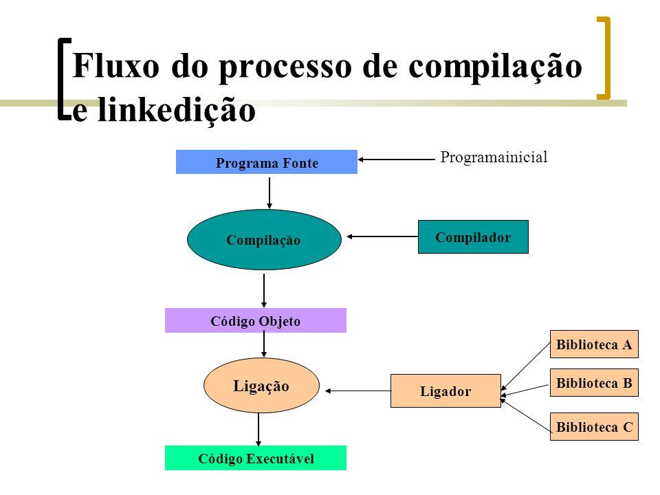 Fluxo do processo de compilação e linkedição Programa Fonte Código Objeto Compilação Compilador Programainicial Ligação Código Executável Ligador Biblioteca C Biblioteca B Biblioteca A