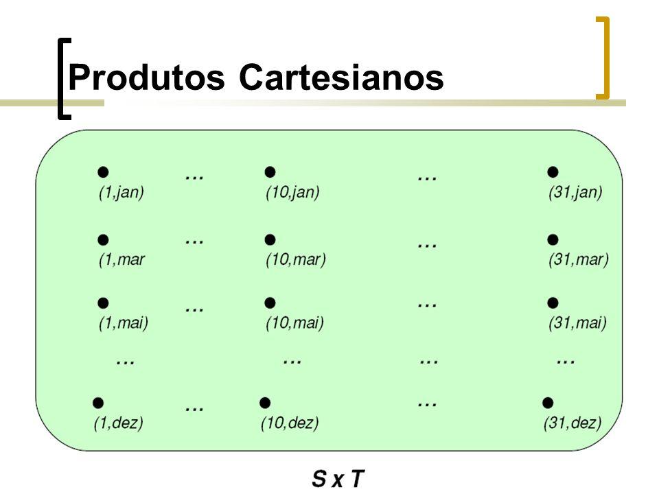 Produtos Cartesianos em Pascal type Dia : 1..31; type Mês = (jan, fev, mar, abr, mai, jun, jul, ago, set,out, nov, dez); type Data = record d : Dia; m : Mes; end var niver : Data; niver.d = 18; niver.m := jul;