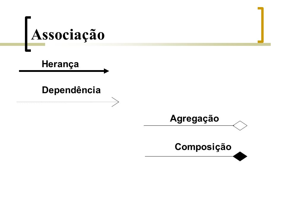 Agregação Herança Composição Dependência Associação