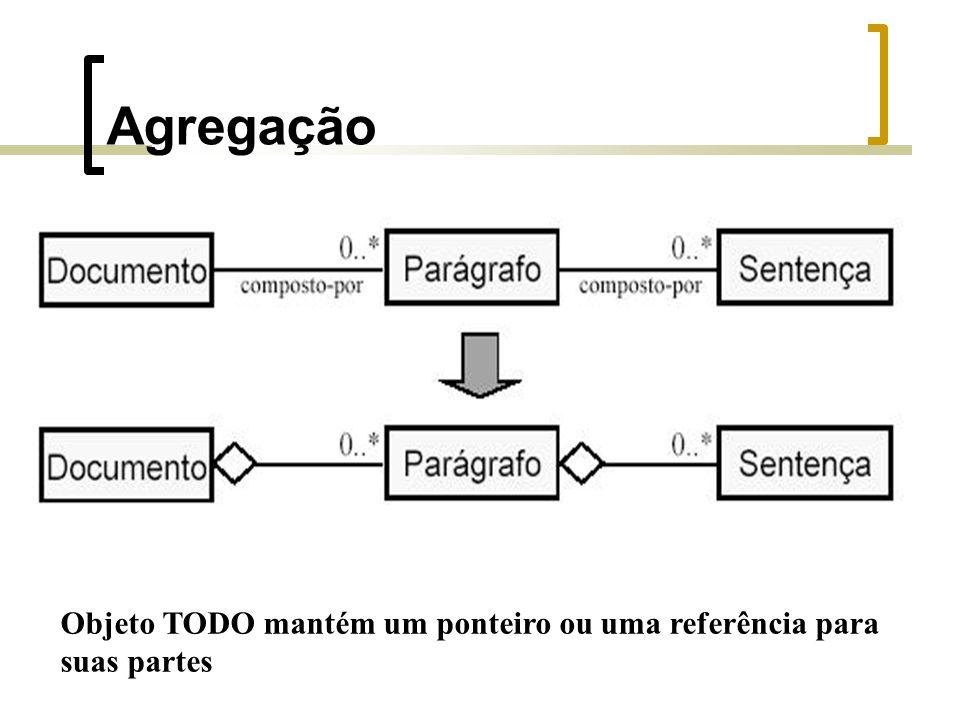 Agregação Objeto TODO mantém um ponteiro ou uma referência para suas partes