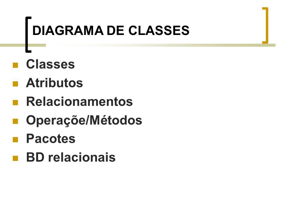 DIAGRAMA DE CLASSES Classes Atributos Relacionamentos Operaçõe/Métodos Pacotes BD relacionais