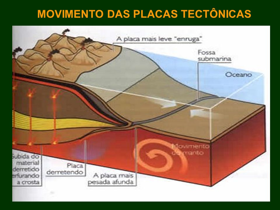 MOVIMENTO DAS PLACAS TECTÔNICAS