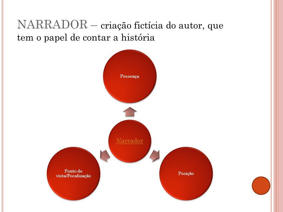 NARRADOR – criação fictícia do autor, que tem o papel de contar a história Narrador PresençaPosição Ponto de vista/Focalização