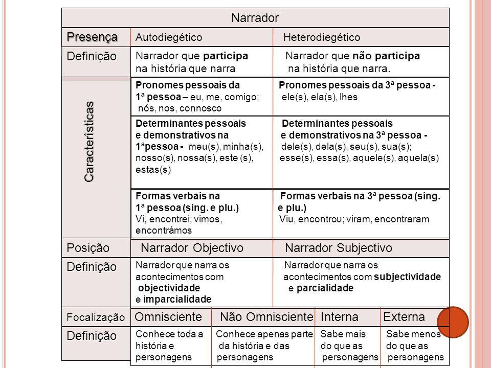 Determinantes pessoais e demonstrativos na e demonstrativos na 3ª pessoa - 1ªpessoa - meu(s), minha(s), dele(s), dela(s), seu(s), sua(s); nosso(s), no
