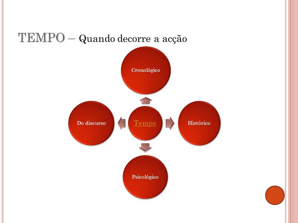 T EMPO 1.Cronológico 1.