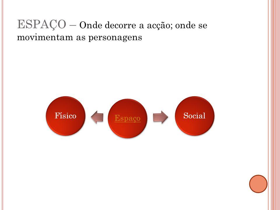 ESPAÇO – Onde decorre a acção; onde se movimentam as personagens EspaçoFísicoSocial