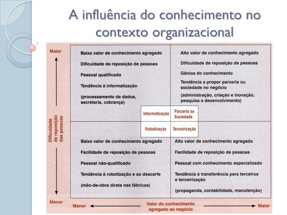 A influência do conhecimento no contexto organizacional