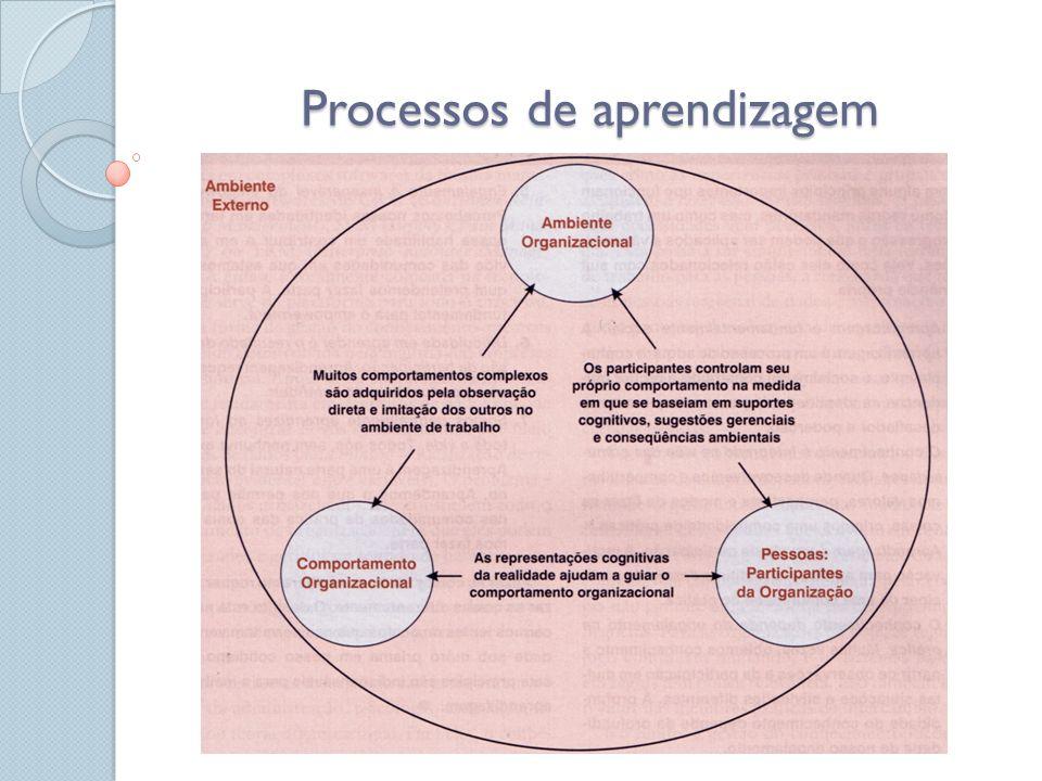 Processos de aprendizagem