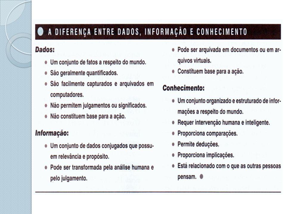 Processos de aprendizagem * Condicionamento clássico; estímulo-resposta * Condicionamento operante; tentativa-e-erro (timing) * Aprendizagem por observação; imitação * Aprendizagem emocional; controle de sentimentos * Aprendizagem em equipes; interação * Aprendizagem organizacional.