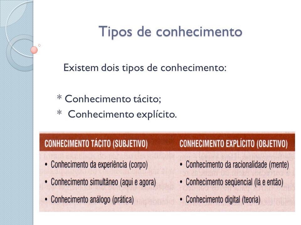 Conversão do conhecimento Existem quatro modos de conversão conhecimento: * Socialização; * Externalização; imagem 6.1 página152 * Combinação; * Internalização.
