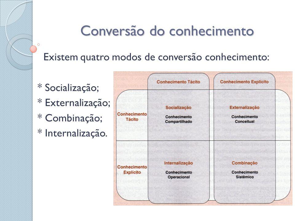 Conversão do conhecimento Existem quatro modos de conversão conhecimento: * Socialização; * Externalização; imagem 6.1 página152 * Combinação; * Inter