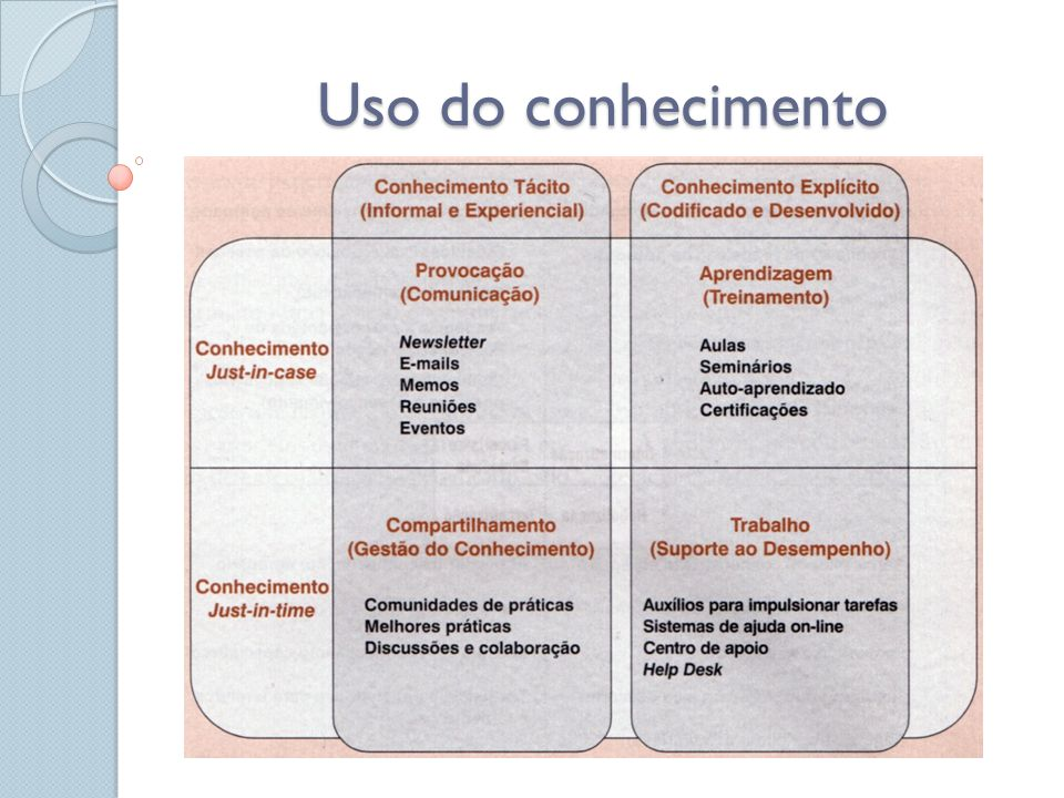 Tipos de conhecimento Para Habermas existem três níveis de conhecimento: * Conhecimento emancipatório; * Conhecimento comunicativo; * Conhecimento instrumental.