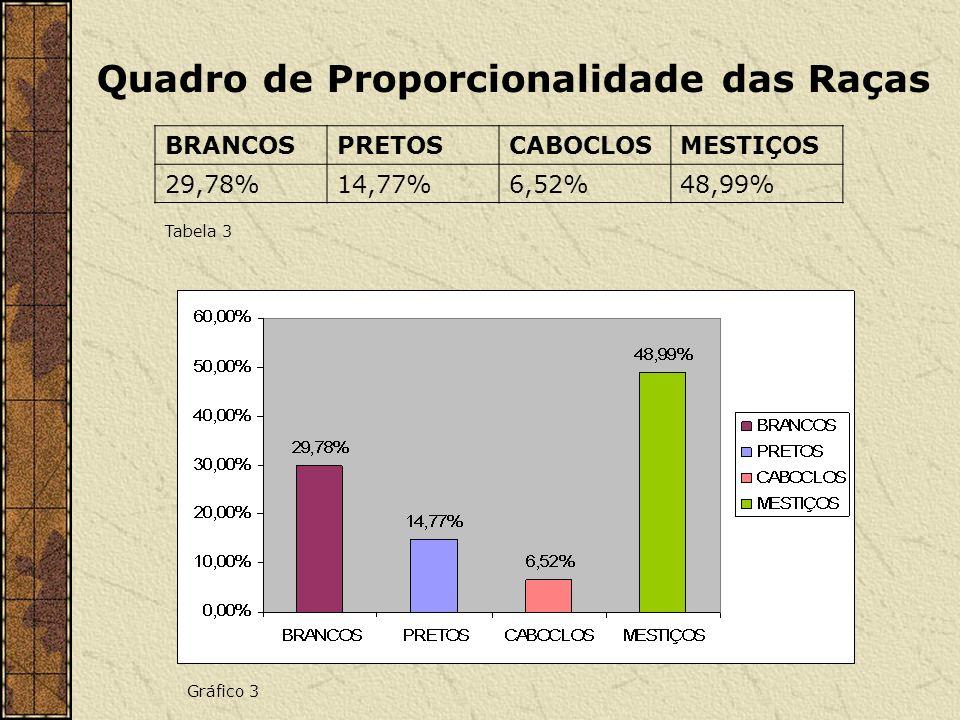 Quadro de Proporcionalidade das Raças BRANCOSPRETOSCABOCLOSMESTIÇOS 29,78%14,77%6,52%48,99% Tabela 3 Gráfico 3