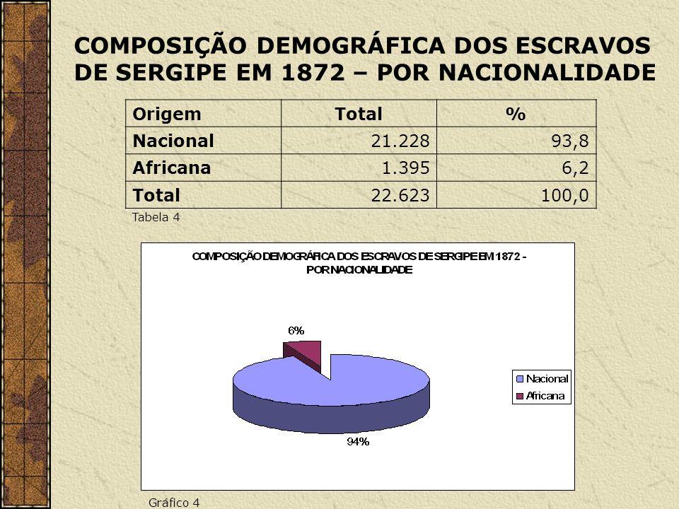 COMPOSIÇÃO DEMOGRÁFICA DOS ESCRAVOS DE SERGIPE EM 1872 – POR NACIONALIDADE OrigemTotal% Nacional21.22893,8 Africana1.3956,2 Total22.623100,0 Tabela 4