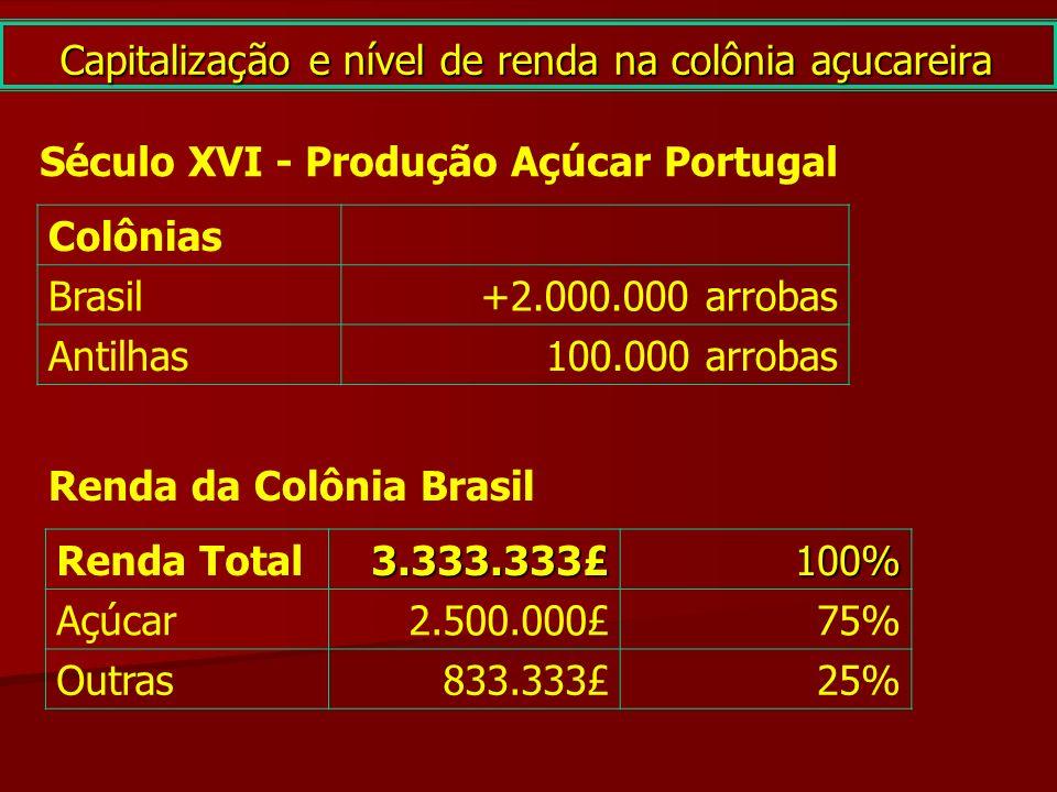 Capitalização e nível de renda na colônia açucareira Século XVI - Produção Açúcar Portugal Colônias Brasil+2.000.000 arrobas Antilhas100.000 arrobas R