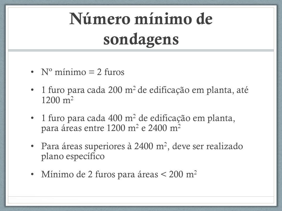 Número mínimo de sondagens Nº mínimo = 2 furos 1 furo para cada 200 m 2 de edificação em planta, até 1200 m 2 1 furo para cada 400 m 2 de edificação e