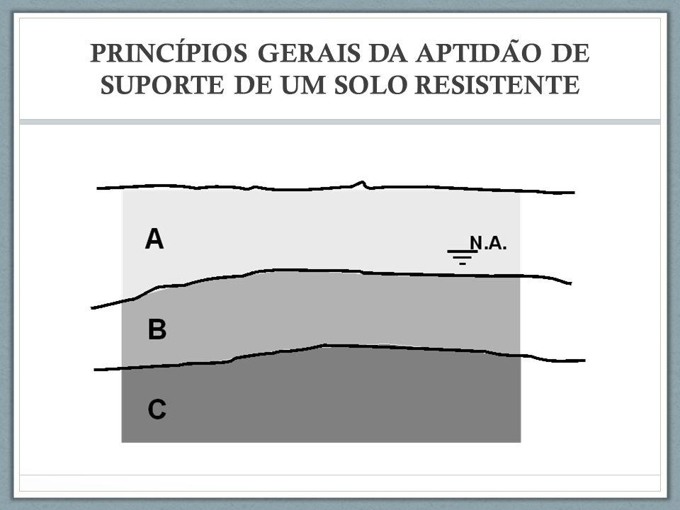 PRINCIPIOS GERAIS DA APTIDA ̃ O DE SUPORTE DE UM SOLO RESISTENTE