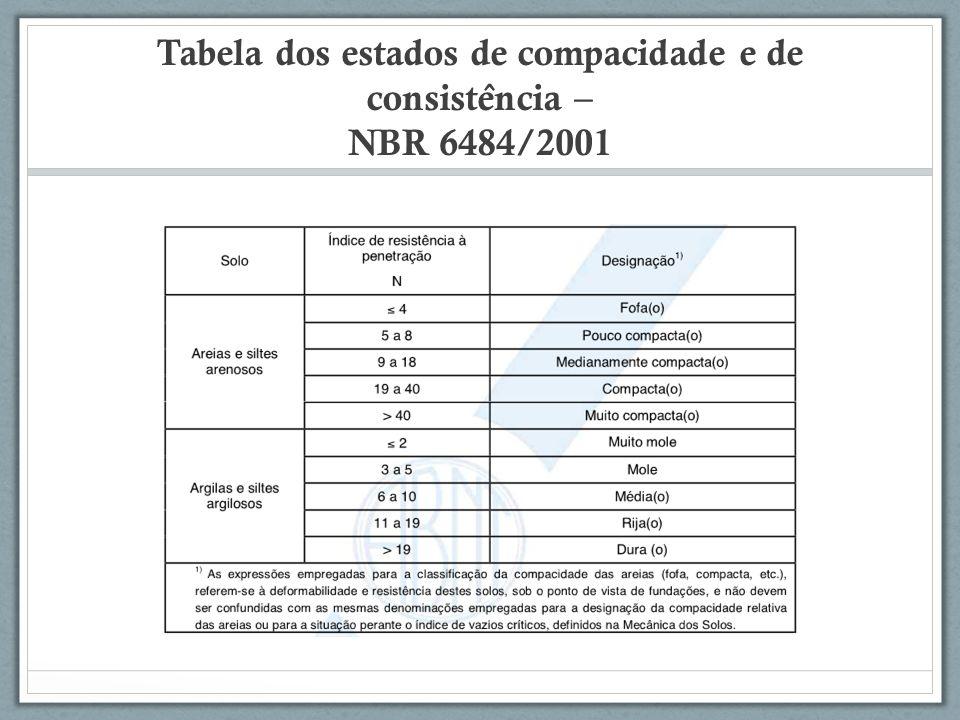 Tabela dos estados de compacidade e de consiste ̂ ncia – NBR 6484/2001