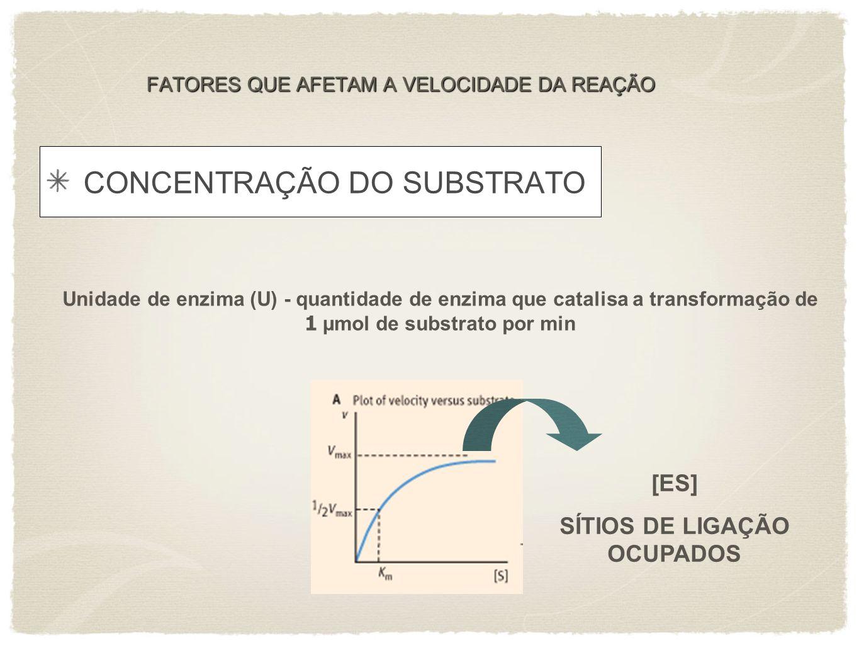 FATORES QUE AFETAM A VELOCIDADE DA REAÇÃO CONCENTRAÇÃO DO SUBSTRATO Unidade de enzima (U) - quantidade de enzima que catalisa a transformação de 1 µmo