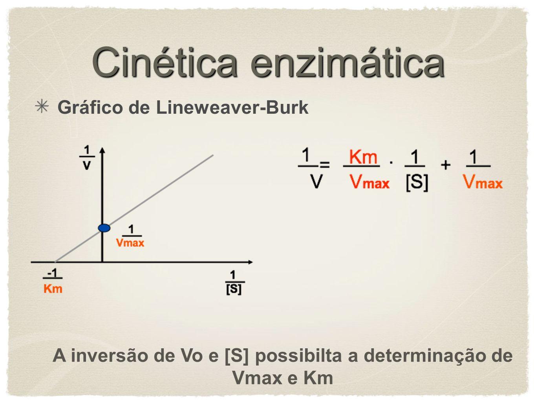 Cinética enzimática Gráfico de Lineweaver-Burk A inversão de Vo e [S] possibilta a determinação de Vmax e Km
