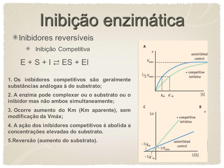 Inibição enzimática Inibição Competitiva E + S + I ES + EI 1. Os inibidores competitivos são geralmente substâncias análogas à do substrato; 2. A enzi