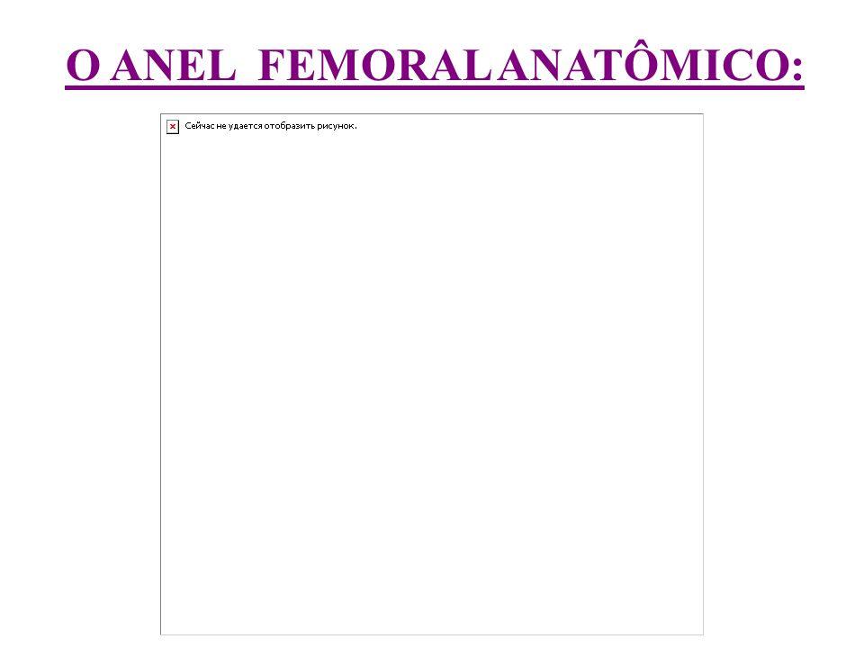 O ANEL FEMORAL ANATÔMICO:
